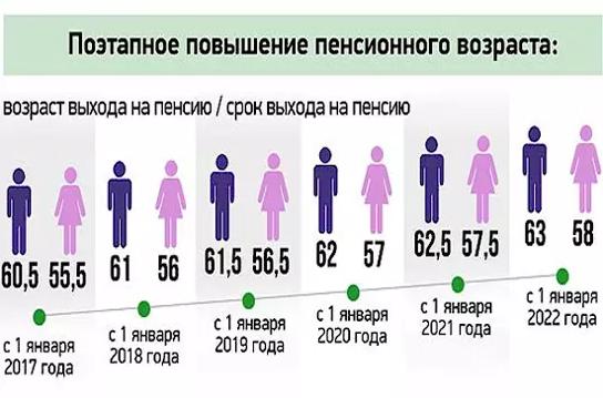 Пенсионный возраст в 2019 году в России: последние новости новые фото